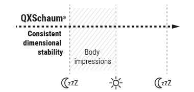 Diagram: The constant dimensional stability of QXSchaum Mattress Foam throughout the night is shown.